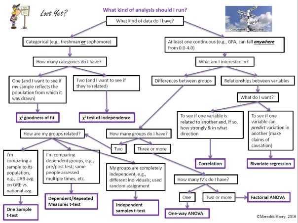 Stats decision tree